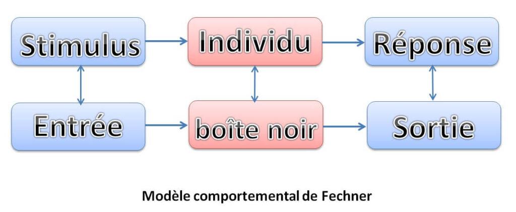 Modèle comportemental de Fechner